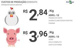 Custo de produção de suínos e frangos de corte sobe em 2018