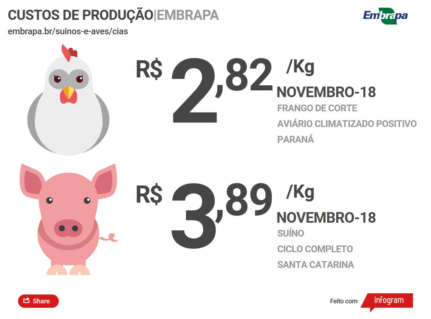 Custos de produção de frangos de corte e de suínos têm redução em novembro