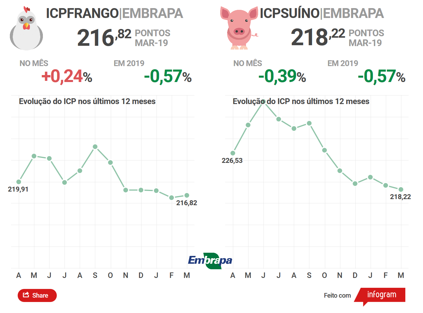 Custos de produção de suínos cai pelo segundo mês consecutivo