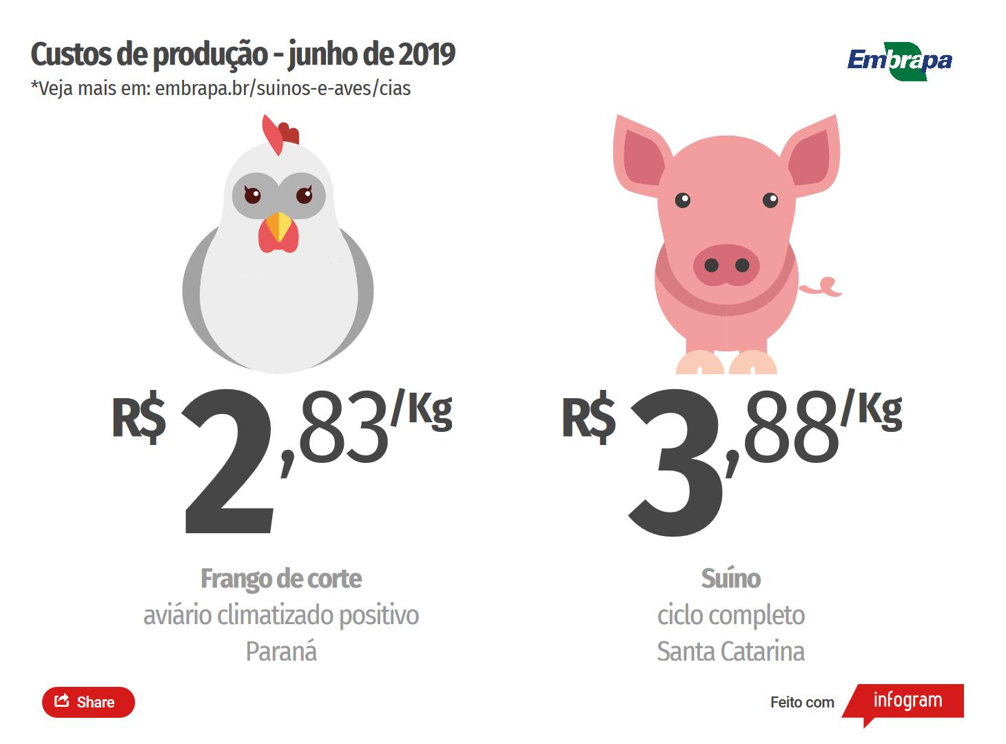 Custos de produção de suínos e de frangos de corte disparam em junho