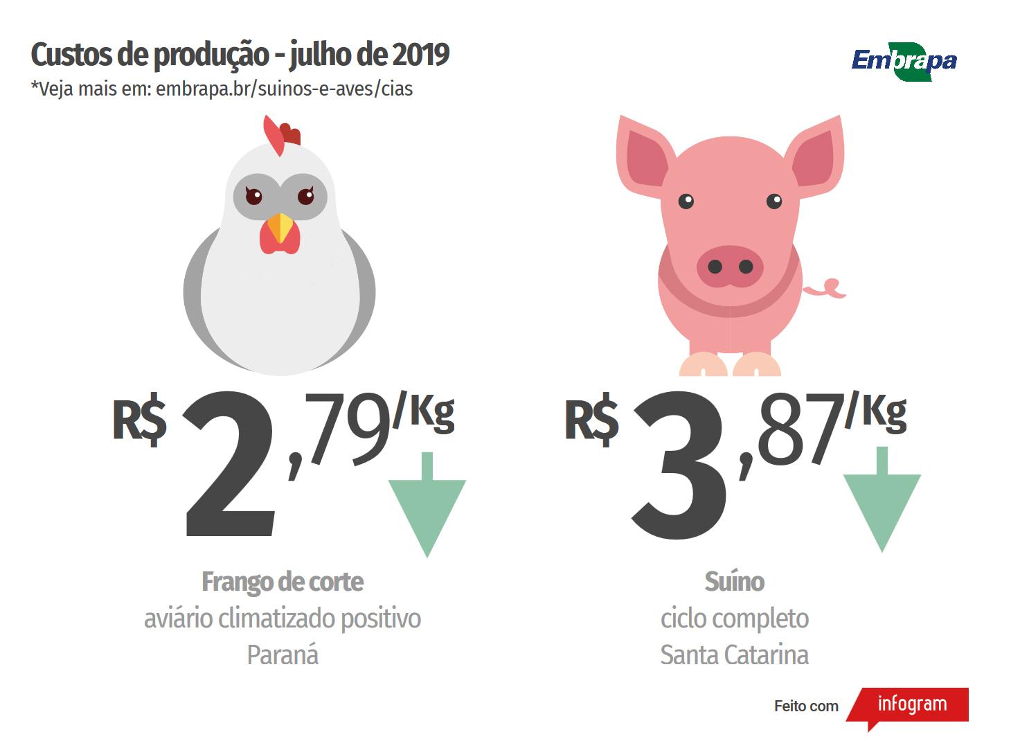 Custos de produção de suínos e de frangos de corte registram queda em julho