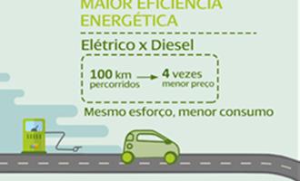 Empresa de energia investe em frota de veículos elétricos