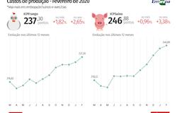 2020, 2020, custos, notícias, fotos atualizadas