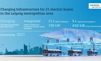 Ônibus elétricos em Leipzig, na Alemanha, utilizarão infraestrutura da Siemens para carregamento